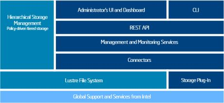 Intel® Enterprise Edition for Lustre* Software components